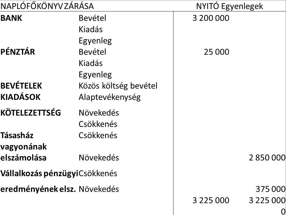 vagyonának elszámolása 2 850 000 Vállalkozás pénzügyi