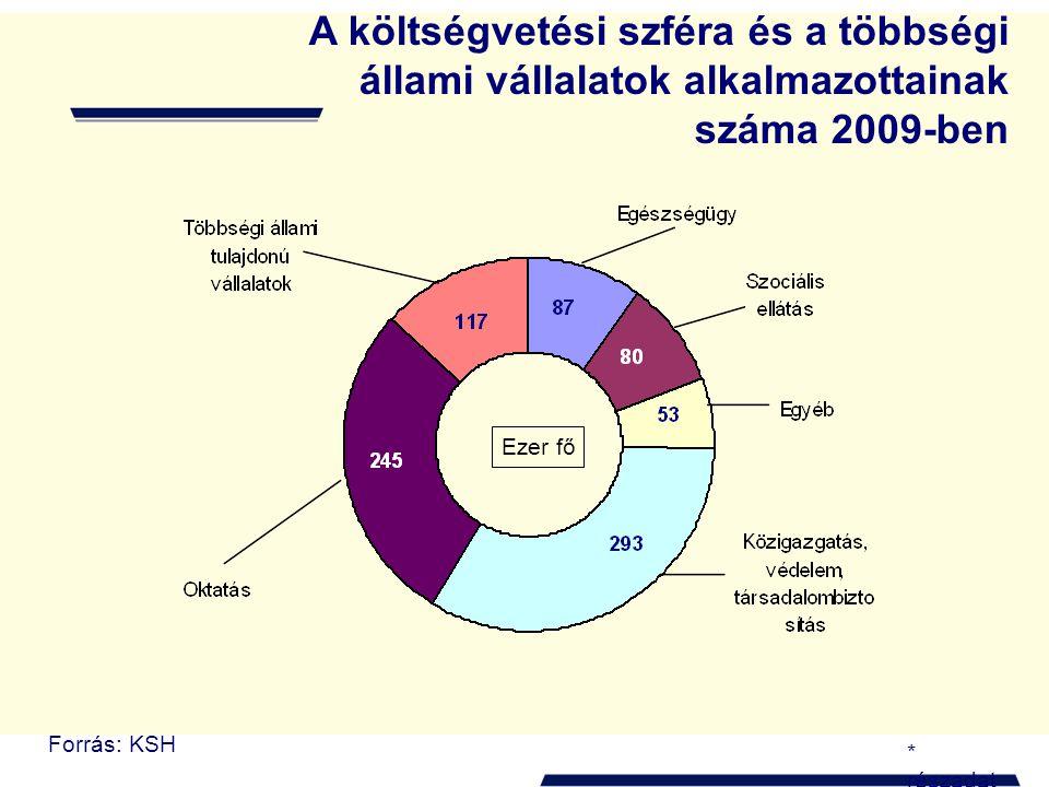 A költségvetési szféra és a többségi állami vállalatok alkalmazottainak száma 2009-ben