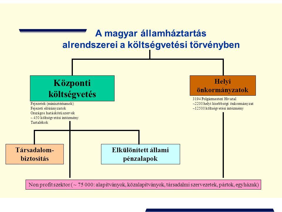 A magyar államháztartás alrendszerei a költségvetési törvényben