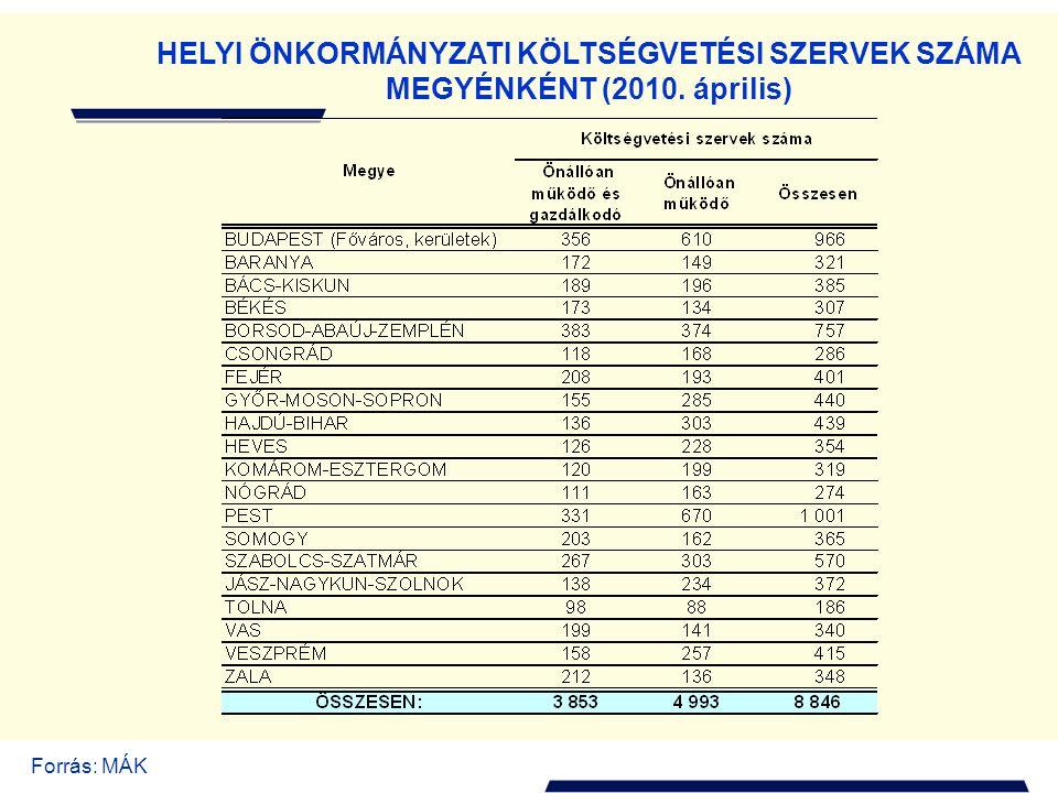 HELYI ÖNKORMÁNYZATI KÖLTSÉGVETÉSI SZERVEK SZÁMA MEGYÉNKÉNT (2010