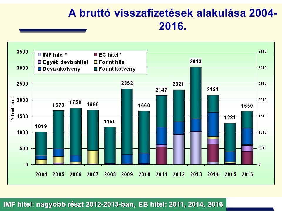 A bruttó visszafizetések alakulása 2004-2016.