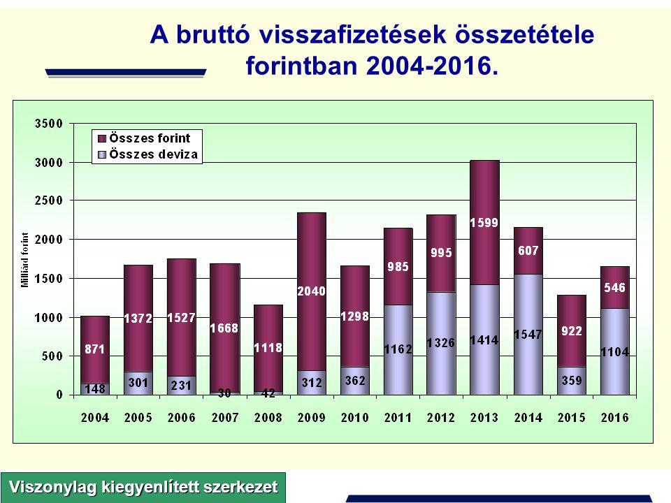 A bruttó visszafizetések összetétele forintban 2004-2016.