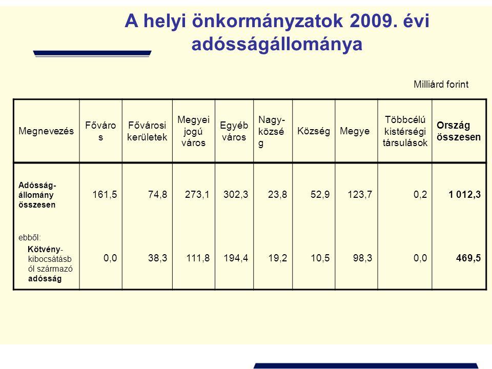 A helyi önkormányzatok 2009. évi adósságállománya