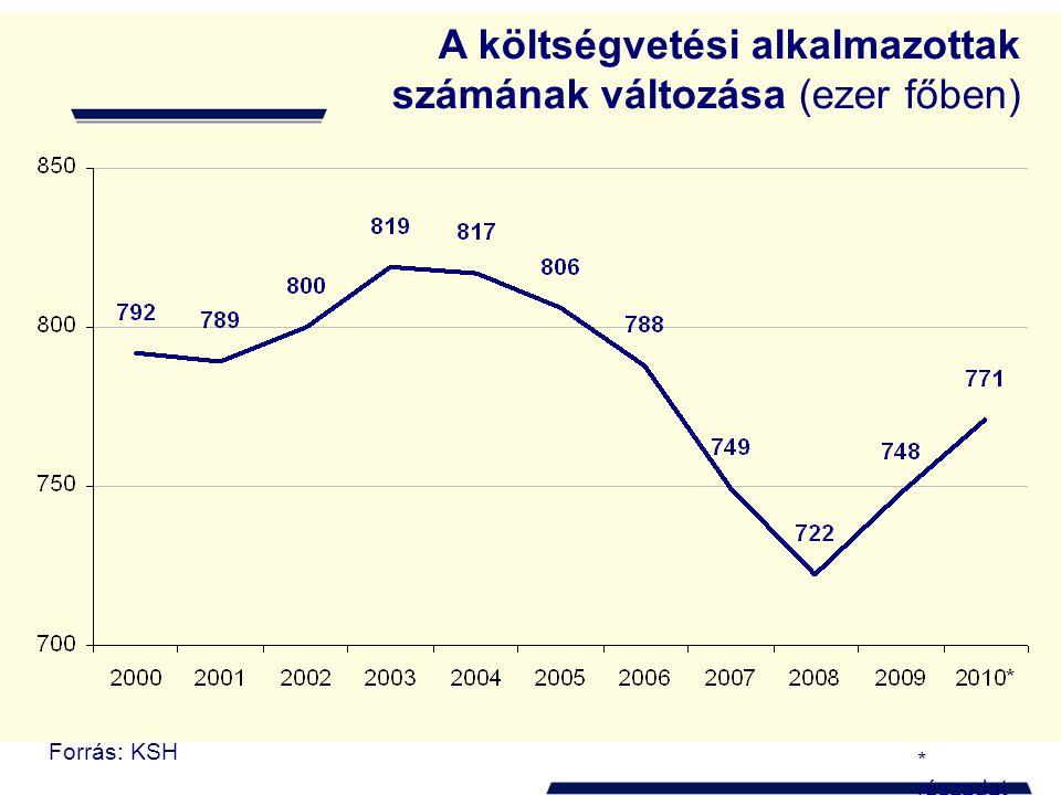 A költségvetési alkalmazottak számának változása (ezer főben)