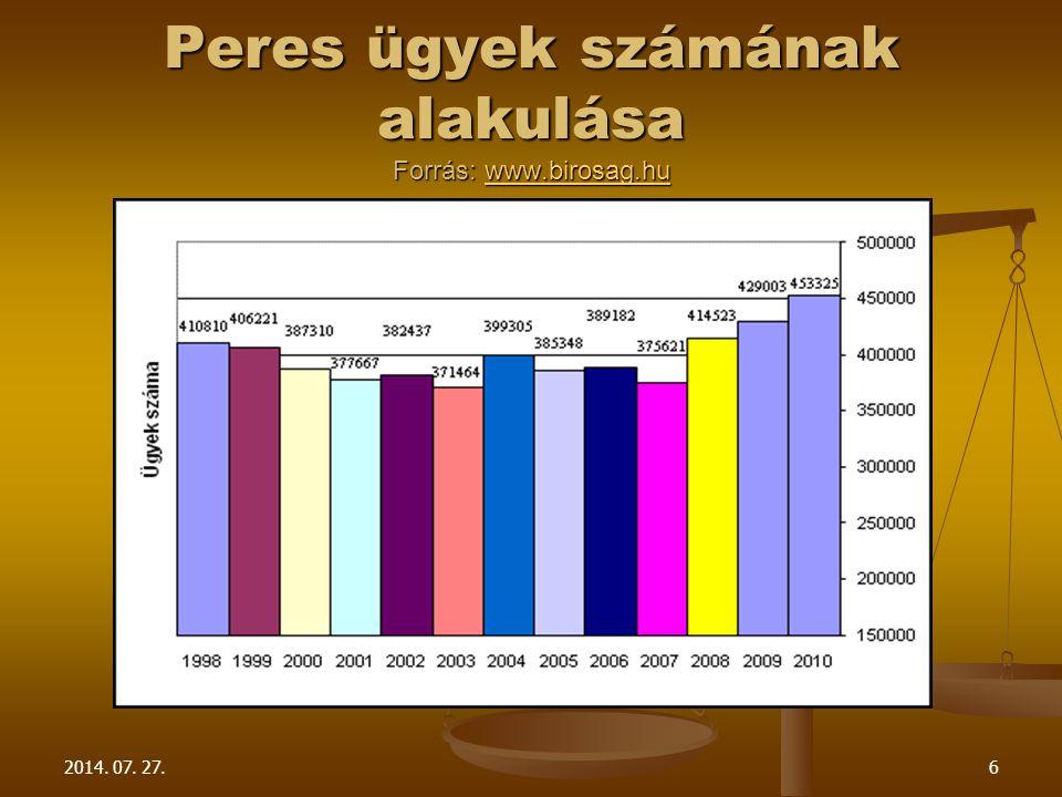 Peres ügyek számának alakulása Forrás: www.birosag.hu