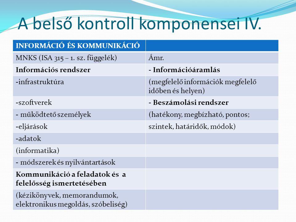 A belső kontroll komponensei IV.