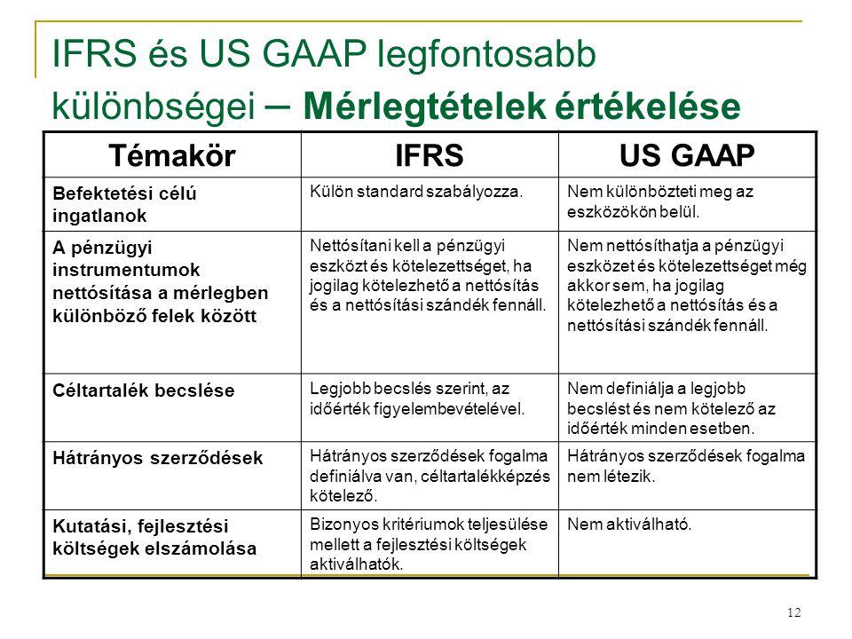 IFRS és US GAAP legfontosabb különbségei – Mérlegtételek értékelése