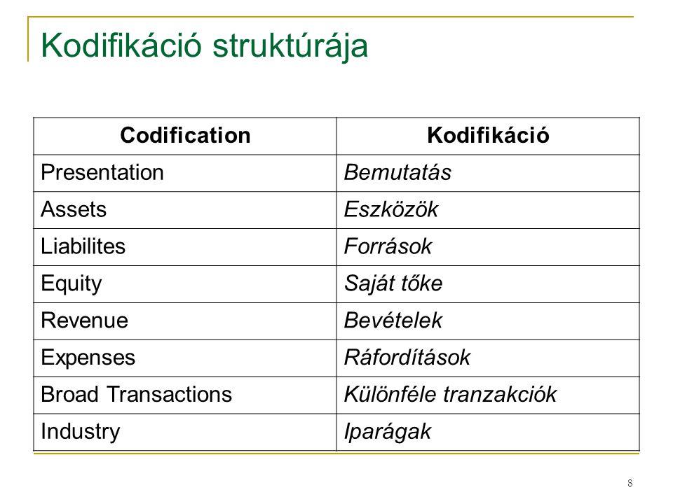 Kodifikáció struktúrája