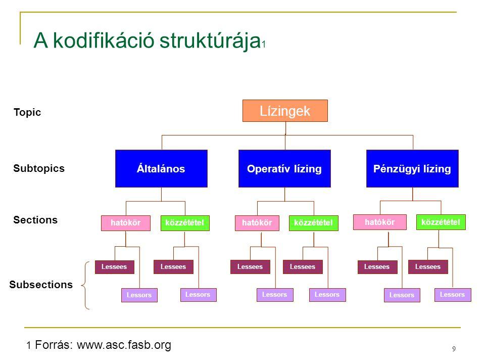 A kodifikáció struktúrája1