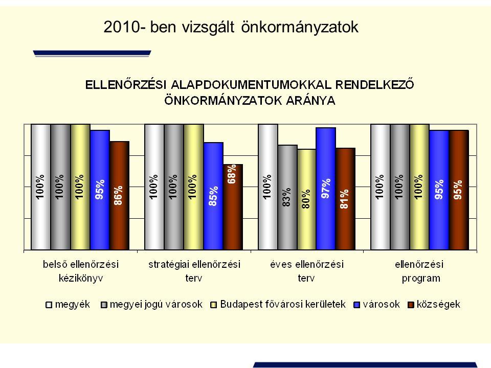 2010- ben vizsgált önkormányzatok