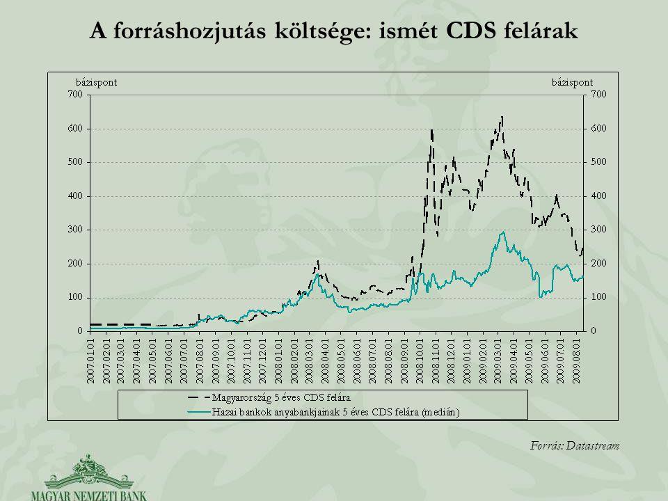 A forráshozjutás költsége: ismét CDS felárak