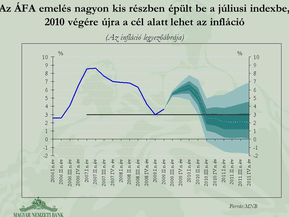 (Az infláció legyezőábrája)