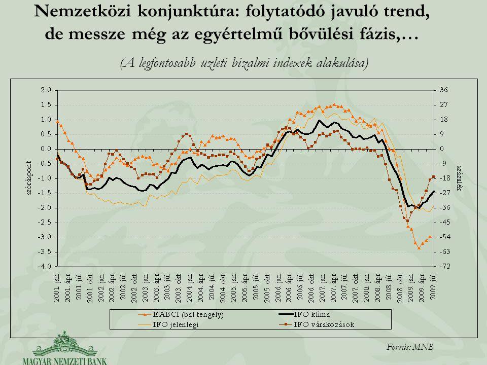 (A legfontosabb üzleti bizalmi indexek alakulása)