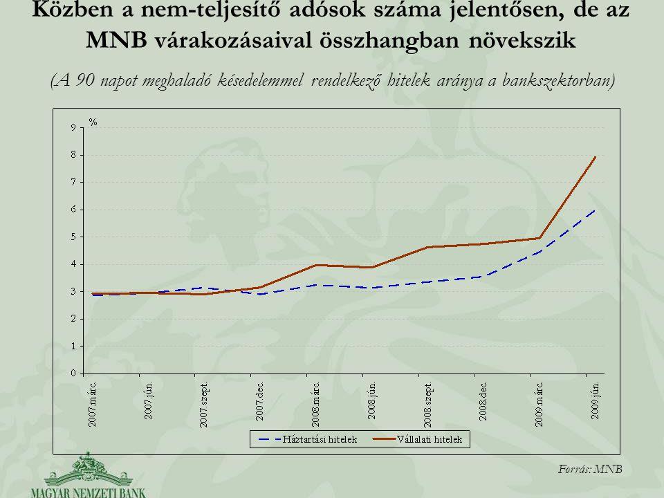 Közben a nem-teljesítő adósok száma jelentősen, de az MNB várakozásaival összhangban növekszik