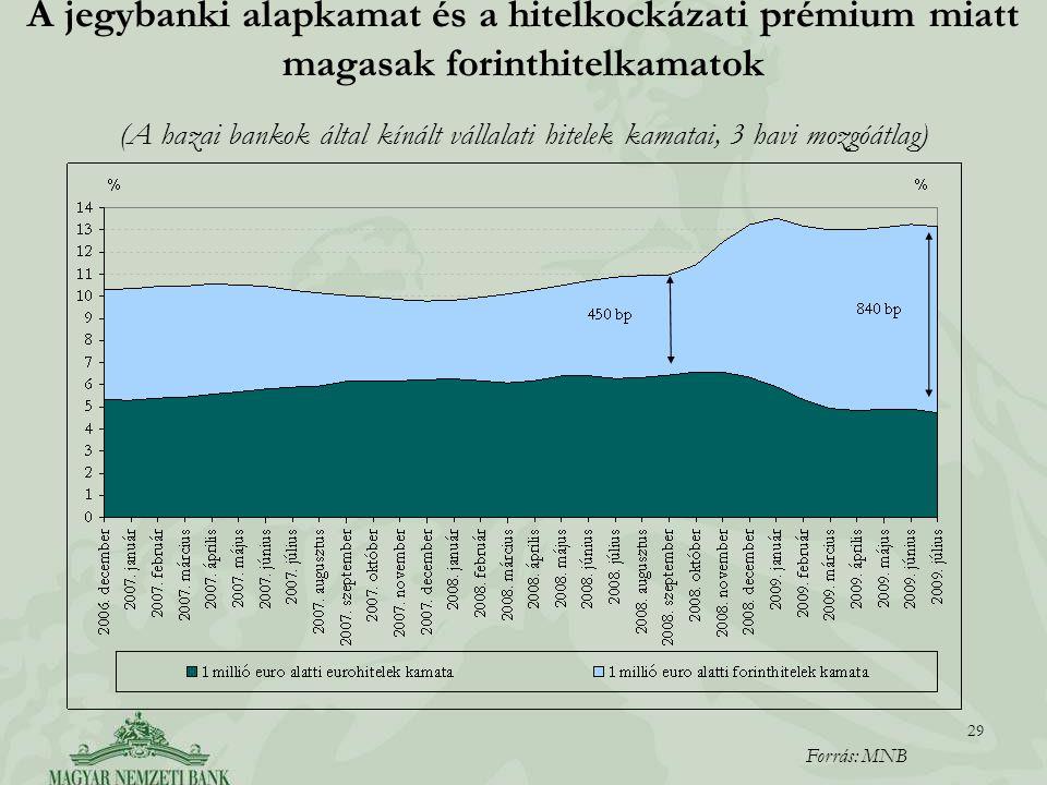 A jegybanki alapkamat és a hitelkockázati prémium miatt magasak forinthitelkamatok
