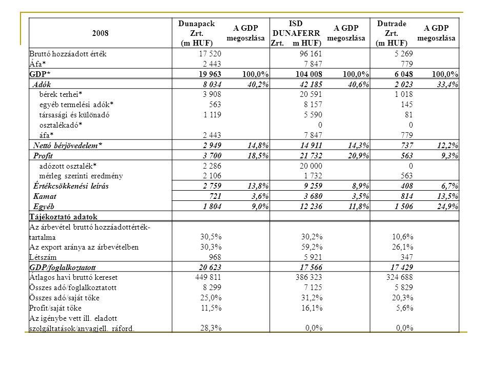 2008 Dunapack Zrt. (m HUF) A GDP megoszlása. ISD DUNAFERR Zrt. m HUF) Dutrade Zrt. (m HUF)