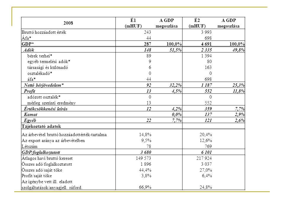 2008 É1 (mHUF) A GDP megoszlása. É2 (mHUF) Bruttó hozzáadott érték. 243.