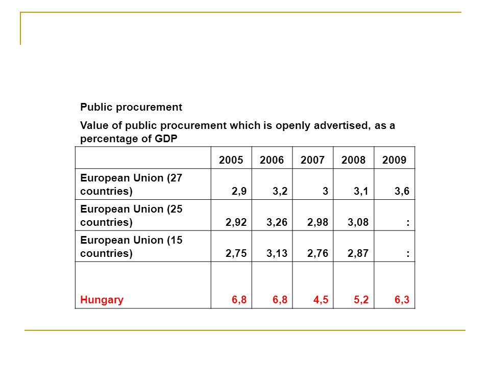 Public procurement Value of public procurement which is openly advertised, as a percentage of GDP.