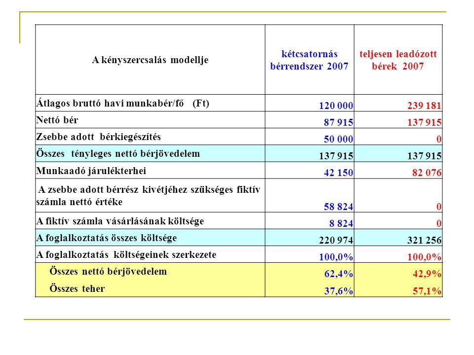 A kényszercsalás modellje kétcsatornás bérrendszer 2007