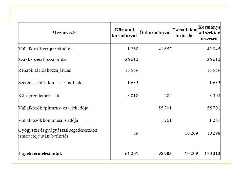 Társadalom biztosítás Kormányzati szektor összesen