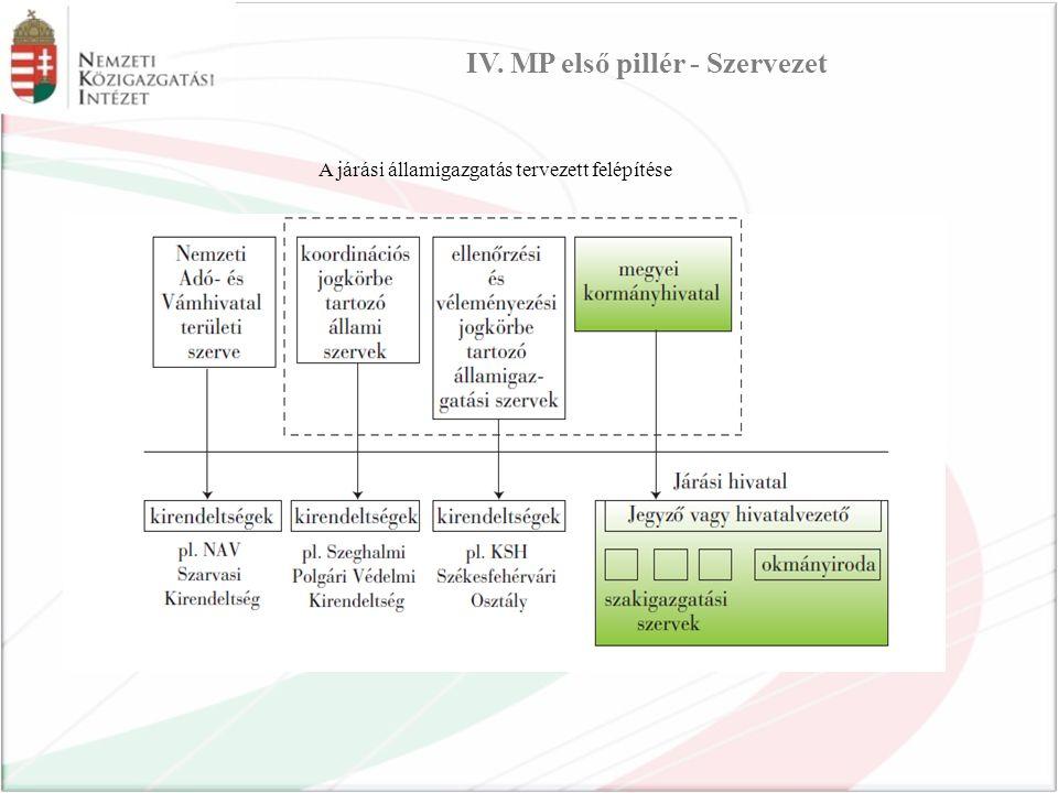 IV. MP első pillér - Szervezet