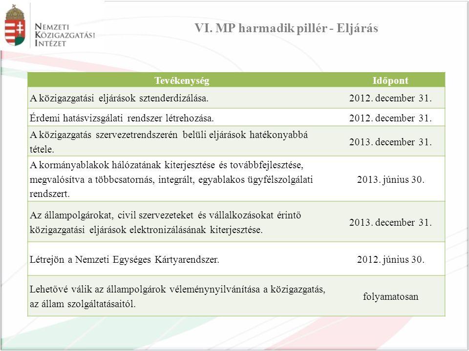 VI. MP harmadik pillér - Eljárás