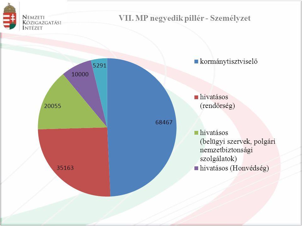 VII. MP negyedik pillér - Személyzet