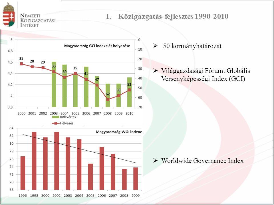 Közigazgatás-fejlesztés 1990-2010