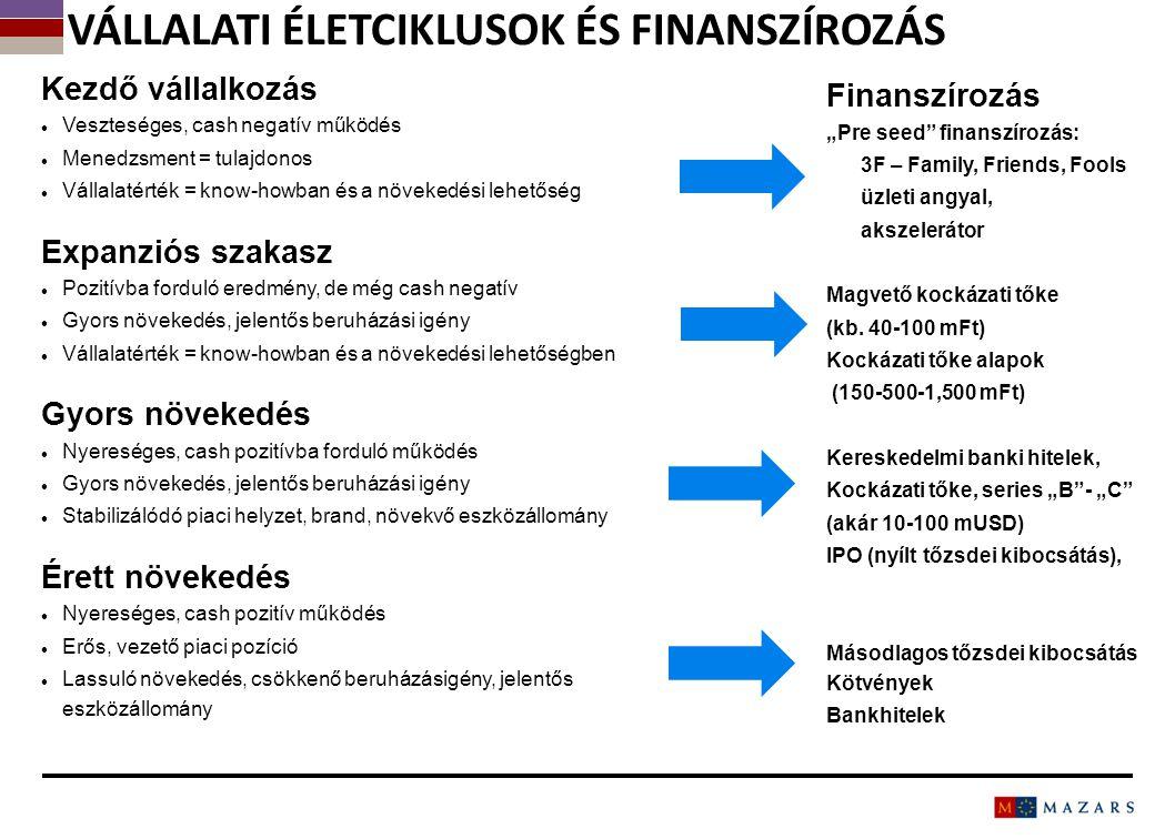 Vállalati életciklusok és finanszírozás