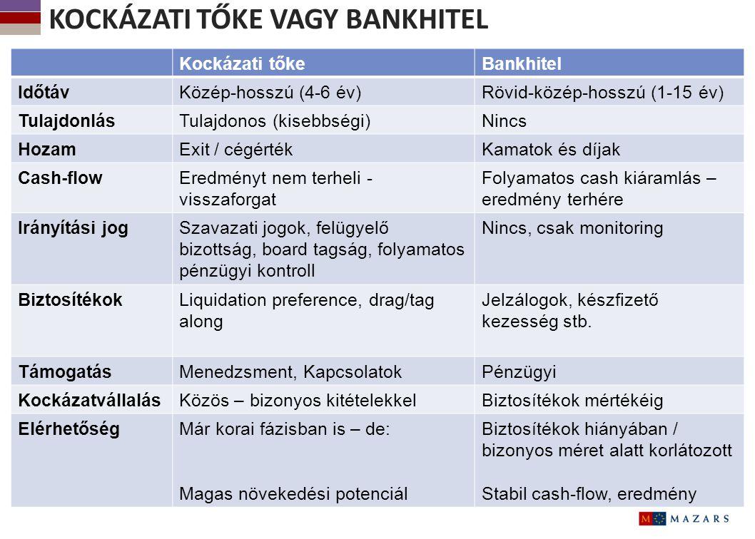 Kockázati tőke vagy bankhitel