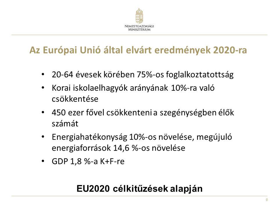 Az Európai Unió által elvárt eredmények 2020-ra