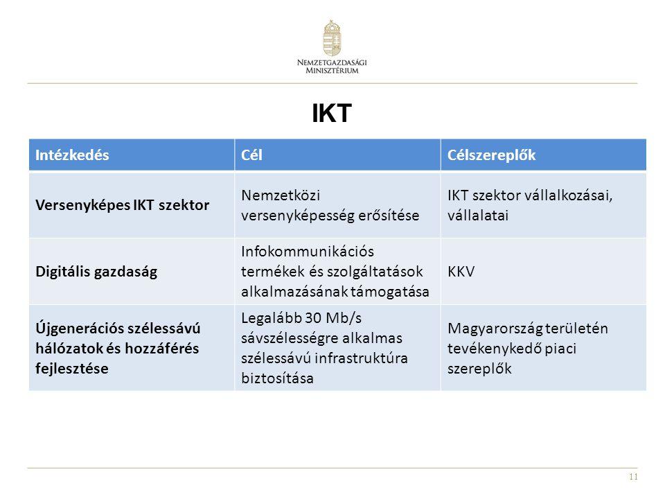 IKT Intézkedés Cél Célszereplők Versenyképes IKT szektor
