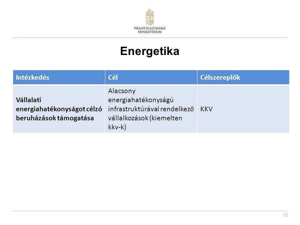 Energetika Intézkedés Cél Célszereplők