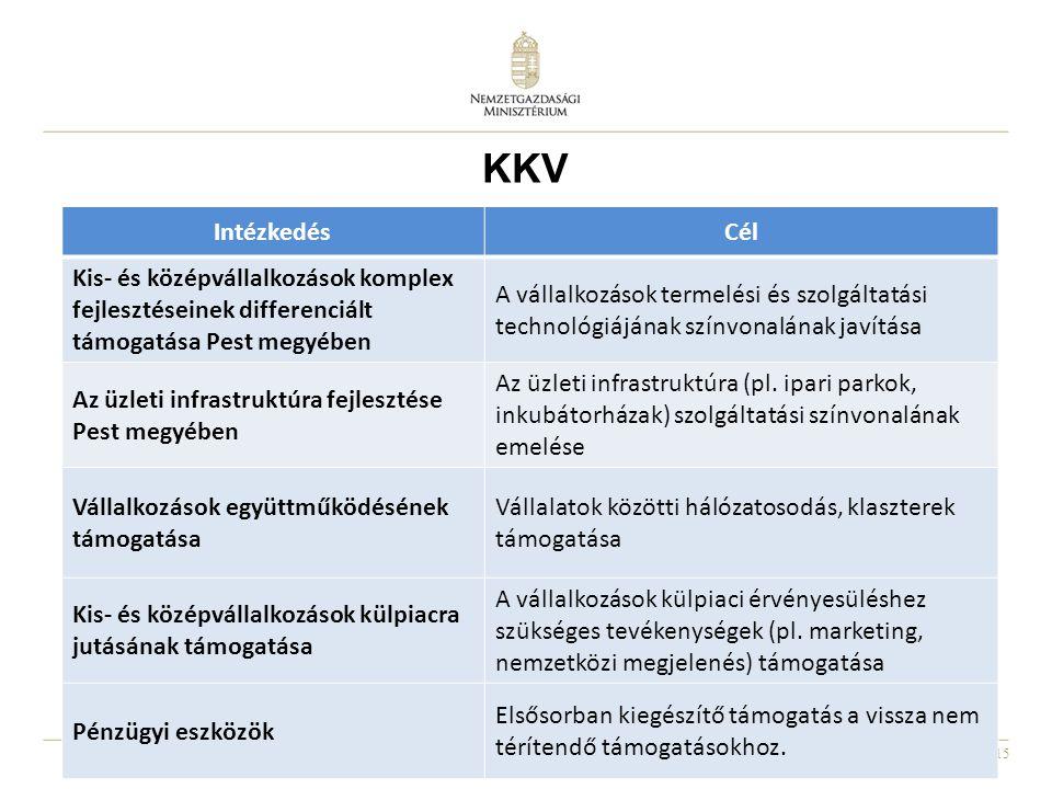KKV Intézkedés. Cél. Kis- és középvállalkozások komplex fejlesztéseinek differenciált támogatása Pest megyében.