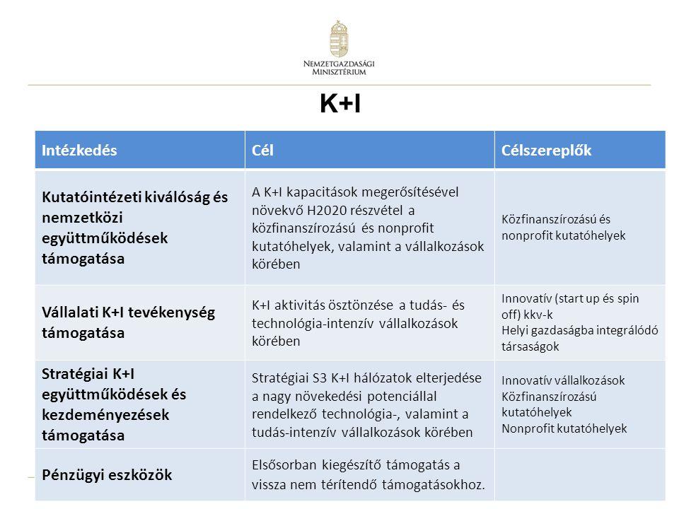 K+I Intézkedés Cél Célszereplők