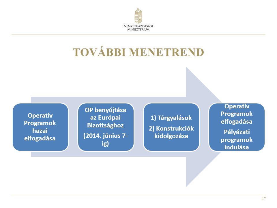 TOVÁBBI MENETREND Operatív Programok elfogadása