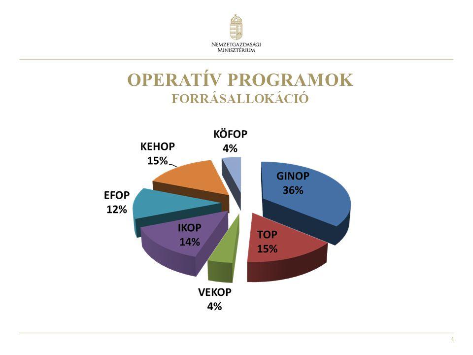 OPERATÍV PROGRAMOK FORRÁSALLOKÁCIÓ