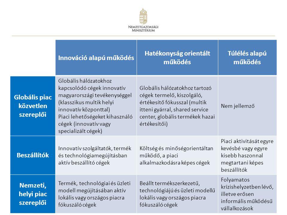 Innováció alapú működés Hatékonyság orientált működés