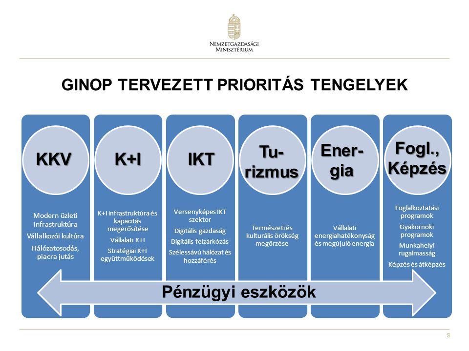 GINOP TERVEZETT PRIORITÁS TENGELYEK