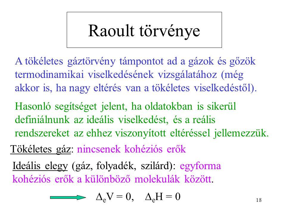 Raoult törvénye
