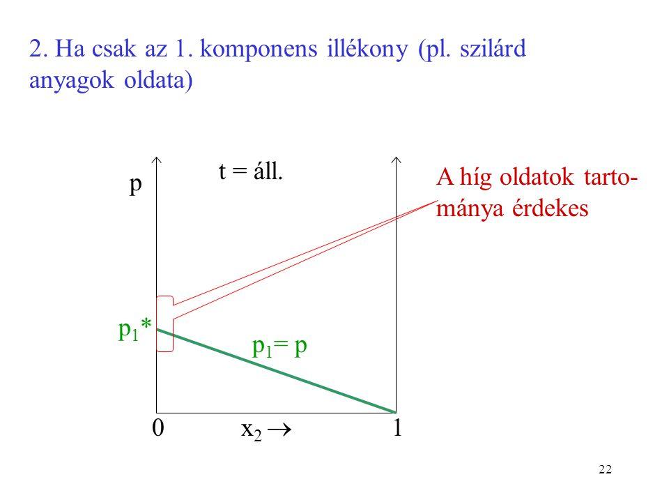 2. Ha csak az 1. komponens illékony (pl. szilárd anyagok oldata)