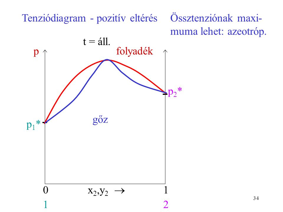 Tenziódiagram - pozitív eltérés