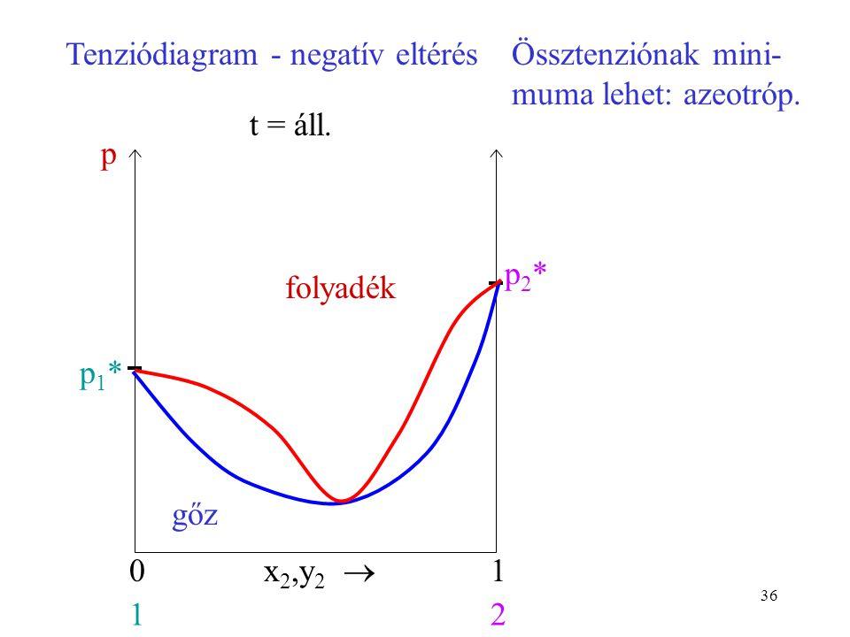 Tenziódiagram - negatív eltérés