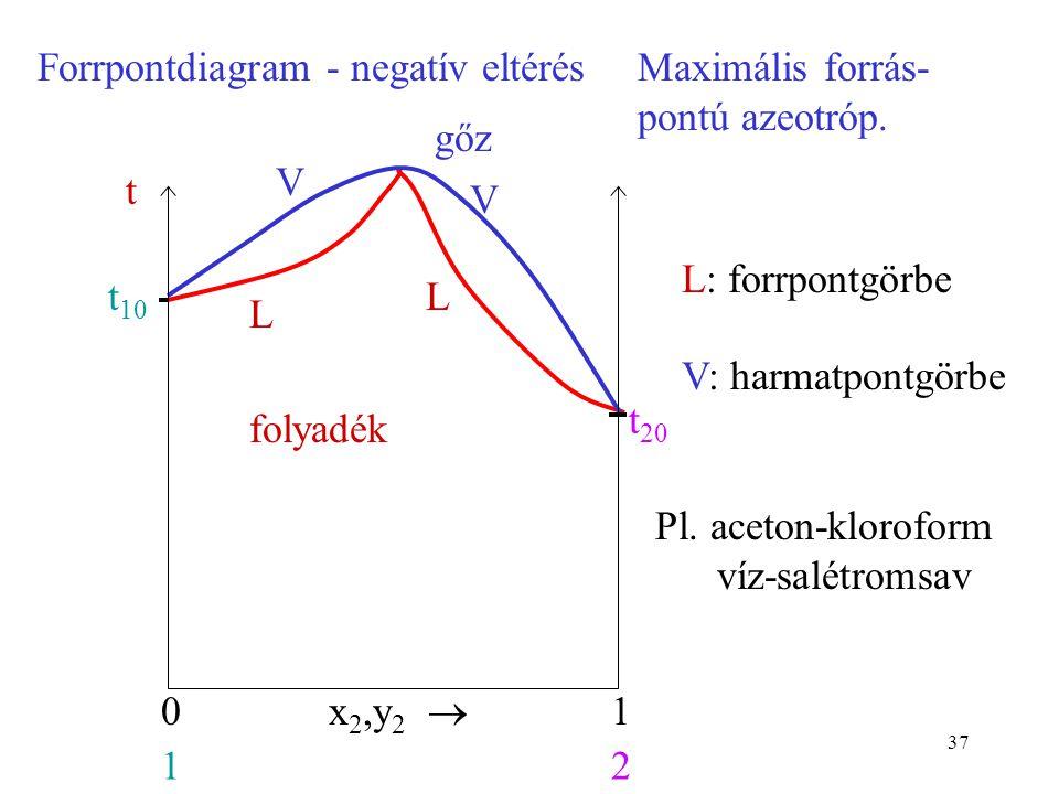 Forrpontdiagram - negatív eltérés