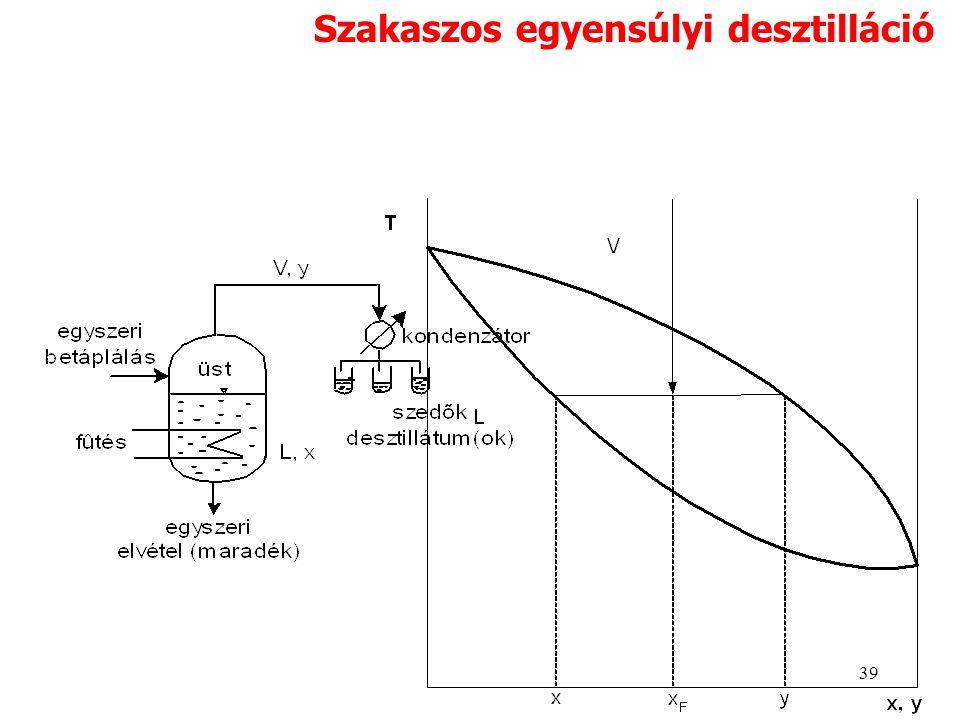 Szakaszos egyensúlyi desztilláció