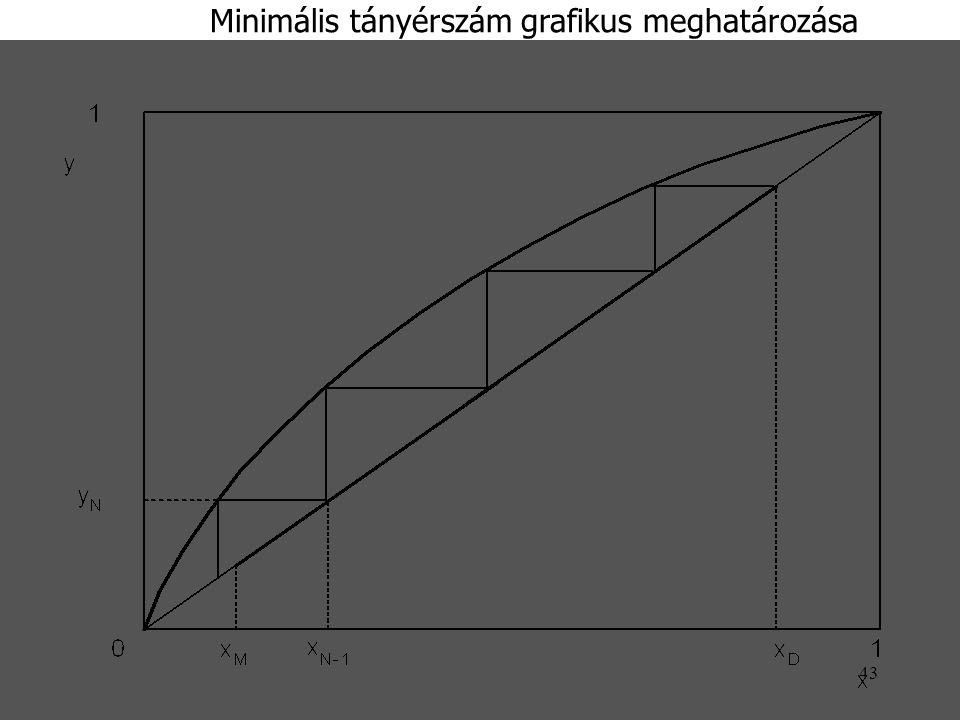 Minimális tányérszám grafikus meghatározása