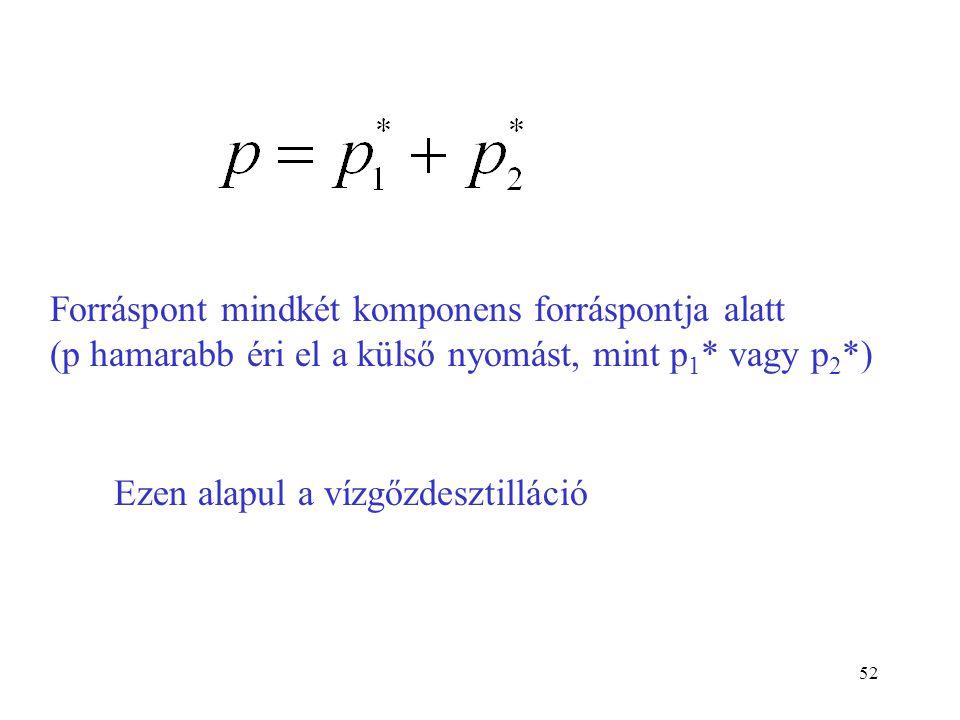 Forráspont mindkét komponens forráspontja alatt (p hamarabb éri el a külső nyomást, mint p1* vagy p2*)