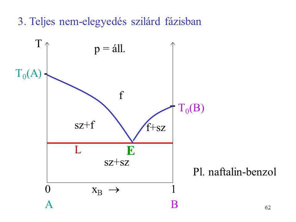 E 3. Teljes nem-elegyedés szilárd fázisban f xB  1 A B T0(A) p = áll.