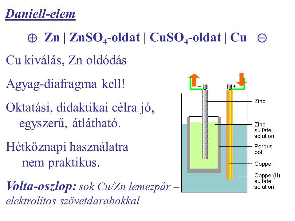 ⊕ Zn | ZnSO4-oldat | CuSO4-oldat | Cu ⊝