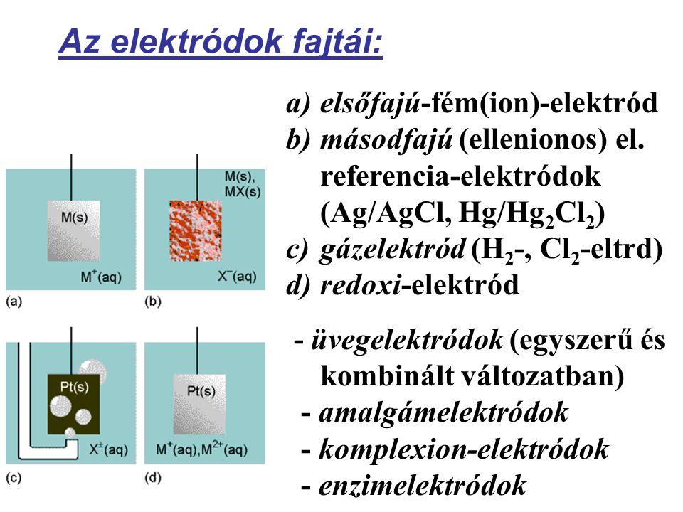 Az elektródok fajtái: elsőfajú-fém(ion)-elektród